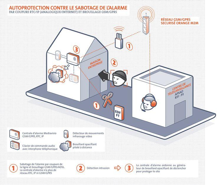 "Schema ""Autoprotection alarme contre brouillage GSM"" de Mediaveil"