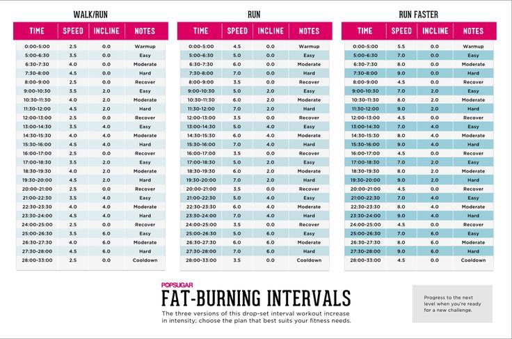 Fat-Blasting Treadmill Intervals