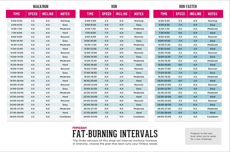 Treadmill Intervals and a Printable Plan to Take to the Gym