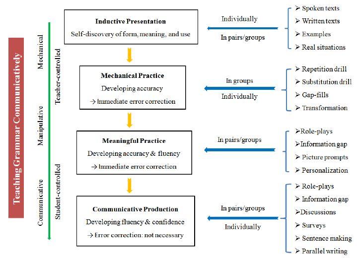 Figure 2. Conceptual framework for CLT application in grammar teaching