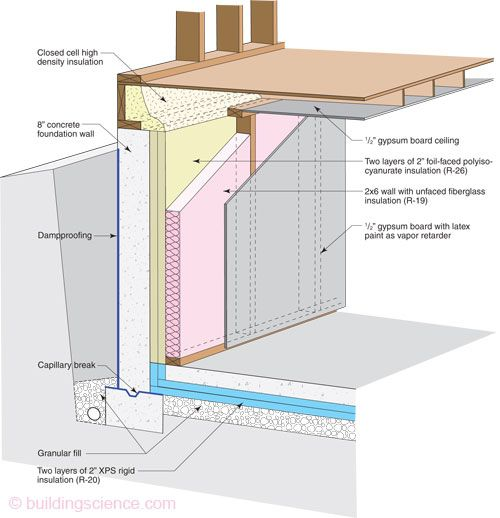 This is the highest r value way to insulate a basement or for Basement foundations construction