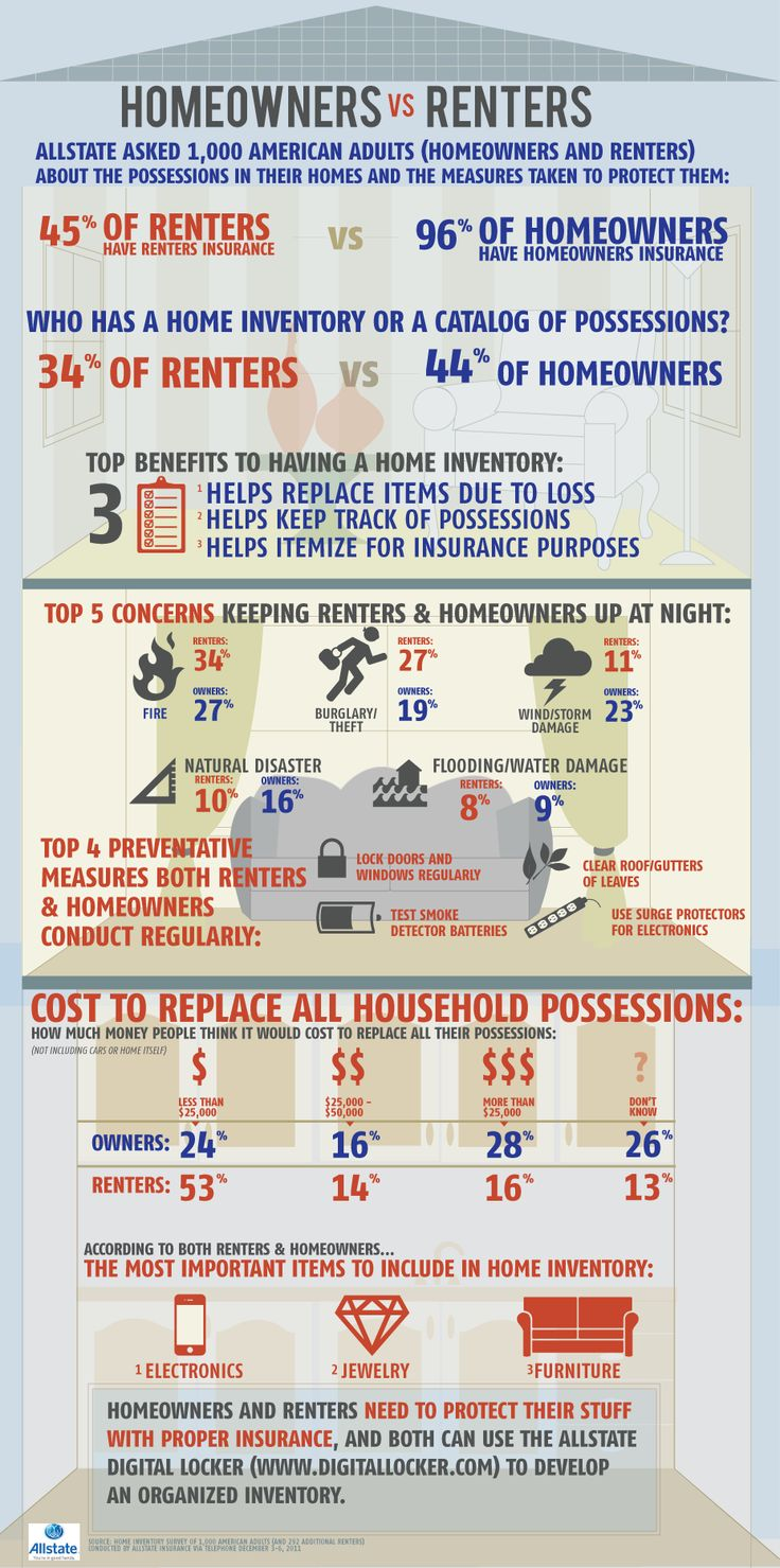 Who protects their stuff better: homeowners or renters? This infographic explains it all.
