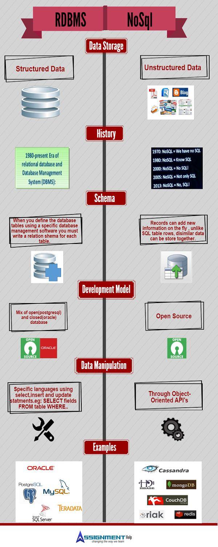 RDBMS vs NoSql http://www.assignmenthelp.net/assignment_help/difference-between-rdbms-vs-nosql #RDBMSvsNoSql #computerscience