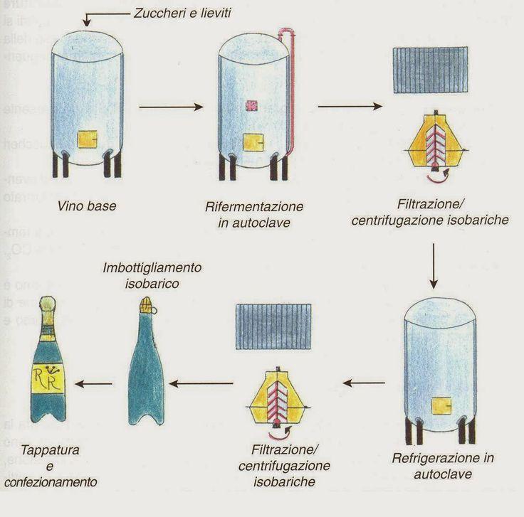 PROSECCO STYLE™: Metodo Charmat