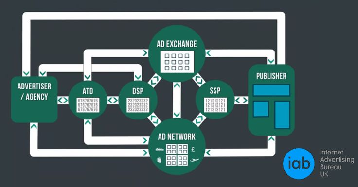 The Evolution of Online Display Advertising – AdFortress