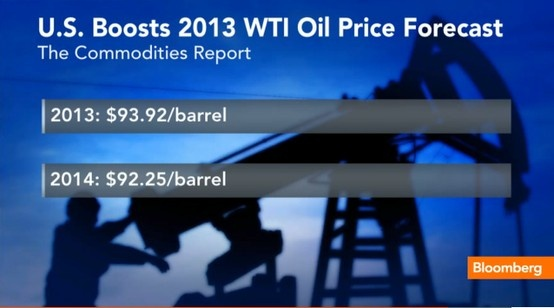 U.S. Boosts 2013 WTI Oil Price Forecast Commodity Report