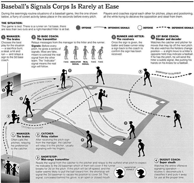 Baseball signals