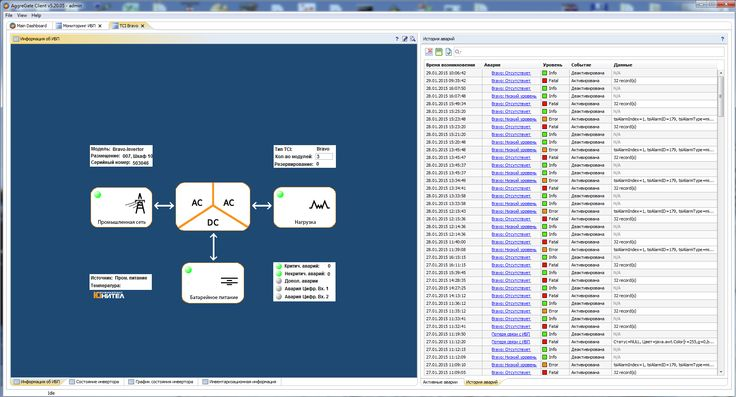 #AggreGate_Network_Manager. Power System Monitoring.