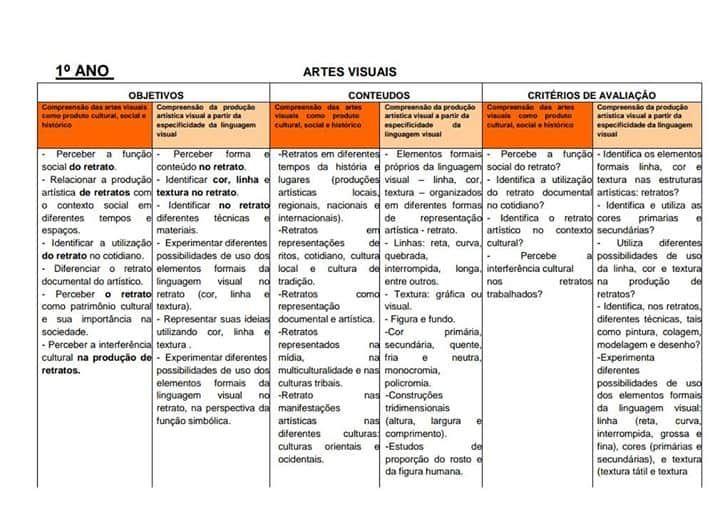Plano Anual De Artes Para O Ensino Fundamental 1 Plano De Aula