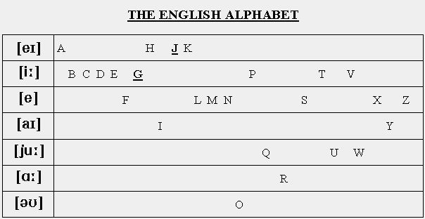 transcription phonétique - Google Search