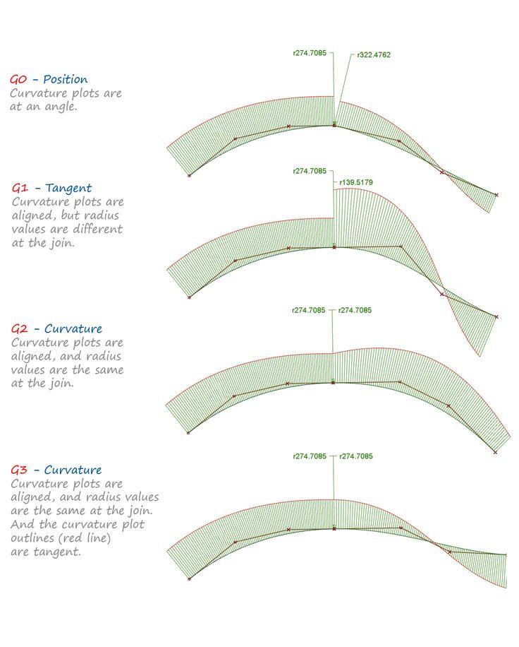 Interpreting the Curvature Comb plot between curves