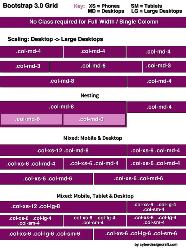 Bootstrap 3 responsive grid: A Cheat Sheet of how Bootstrap Grid System works with different responsive breakpoints