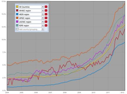 Growth of IPv6 Advertisements