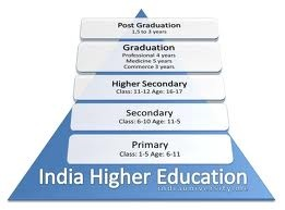 Currently India tastes the honour of being among the best education systems in the whole world. Education system in India possess 17,000 colleges, 400 universities, 13 institutes of national importance and various other vocational institutes, which easily explain the present status of higher education in India.    http://www.indiaedumart.com/study-in-india/