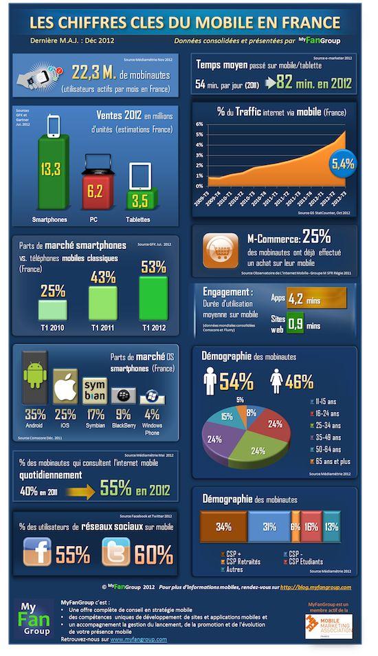 Les chiffres clés du mobile en France (via frenchweb.fr)