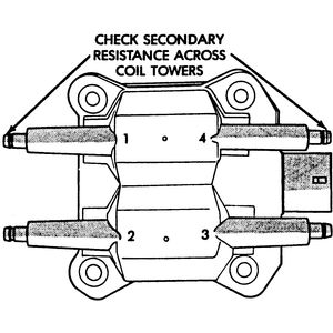 Secondary Ignition Resistance Values for Subaru Cars. For