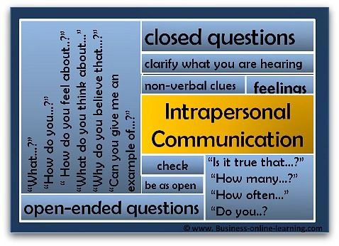Intrapersonal Communication is all about communicating in the right way with others. Here are some great guidelines!