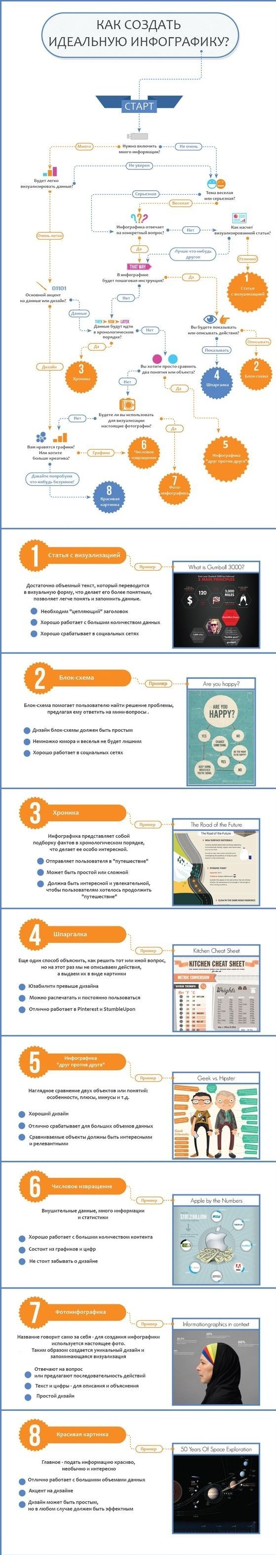 Рецепт идеальной инфографики инфографика, как сделать, длиннопост