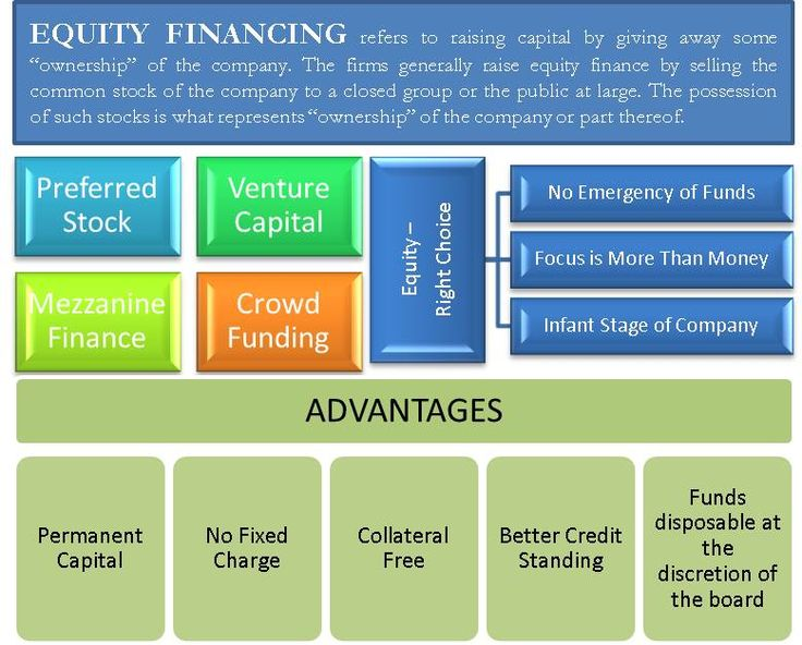 factors to consider when selecting sources of business finance There are different forms or ways of getting into a business an entrepreneur therefore should consider all the factors, such as liability for the business' debts, before choosing the best form of ownership.