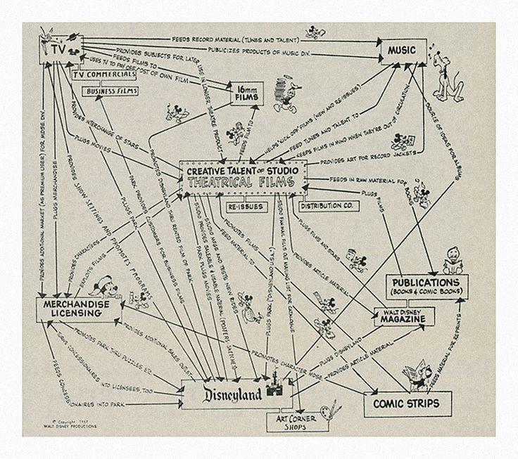 3048046-inline-i-1-the-secret-to-walt-disneys-corporate-strategy.jpg (1280×1136)