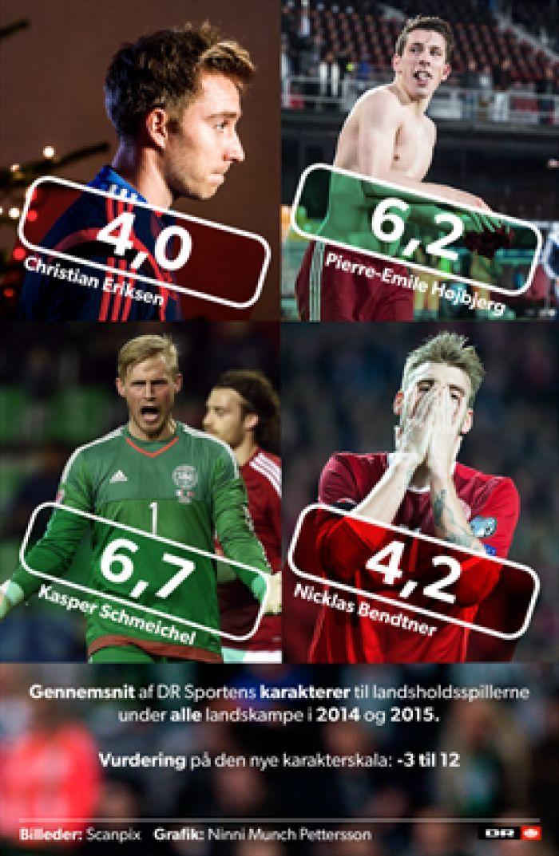 Karaktersnit efter to års landskampe: Her er Danmarks bedste og dårligste | Landsholdet | DR