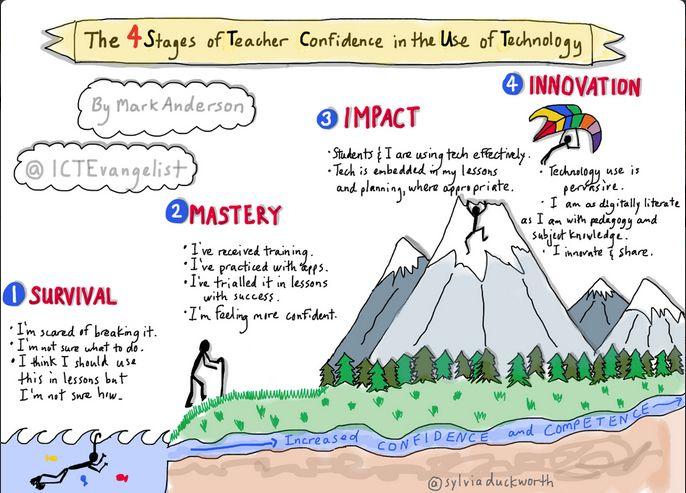 Dit geldt voor elke verandering in het onderwijs (ook voor de invoering van EXOVA-visie en -methodieken).