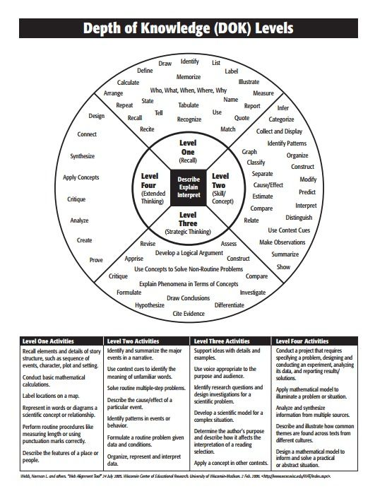 activities to teach critical thinking skills Critical thinking skills chart great verbs to help explain blooms and create activities for higher level thinking skills in the classroom find this pin and more on kindergarten critical.