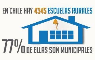La educación rural es mayoritariamente Educación Pública.