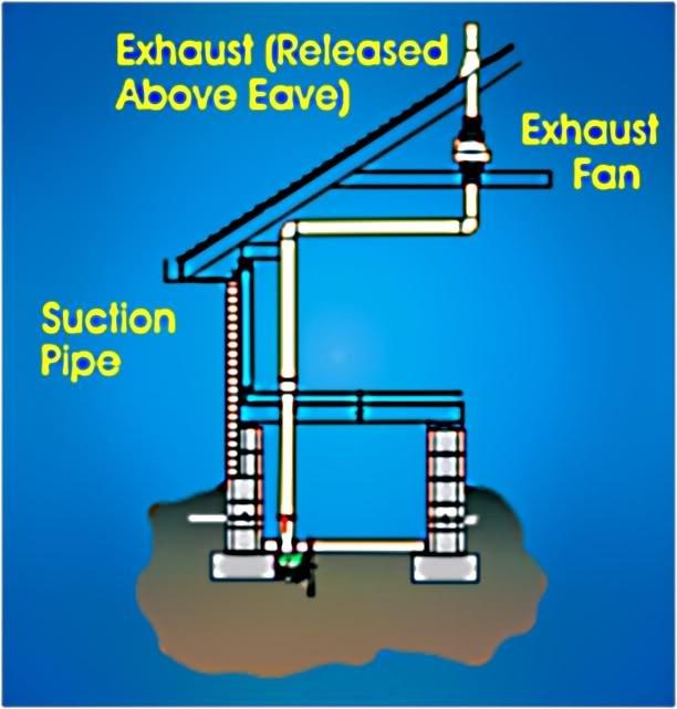 How Mitigation System Works Radon Mitigation Radon Gas Radon