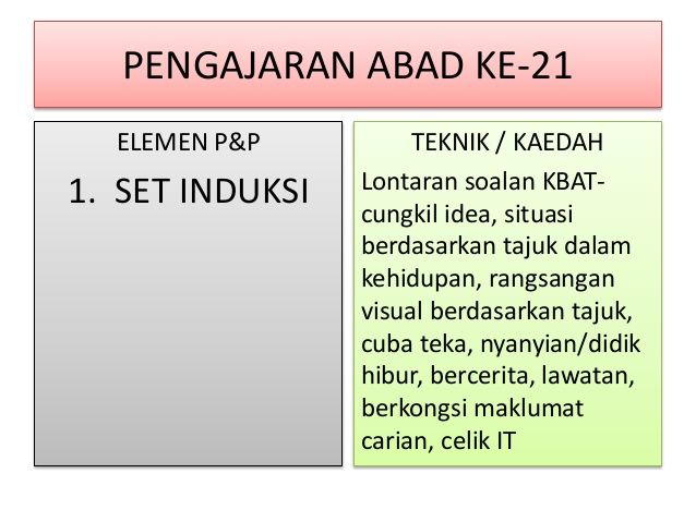 Image Result For Elemen Pembelajaran Abad Ke 21 Education 21st Image