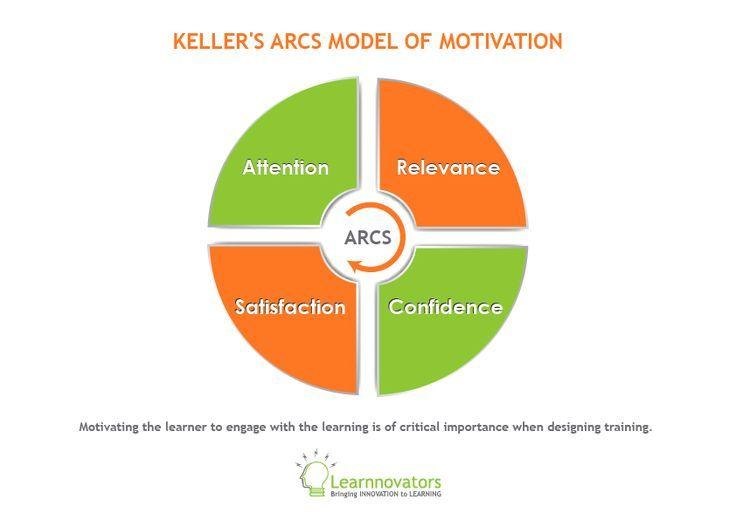 Keller S Arcs Model Of Motivation Learning Poster Learning Theory Motivation