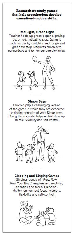 a growing body of research suggests that playing certain kinds of childhood games may be the best way to increase a child's ability to do well in school. Variations on games like Freeze Tag and Simon Says require relatively high levels of executive function, testing a child's ability to pay attention, remember rules and exhibit self-control — qualities that also predict academic success.