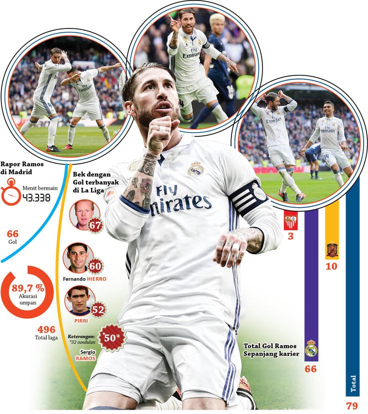 Sergio Ramos's style selebration for gol