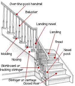 The anatomy of a staircase