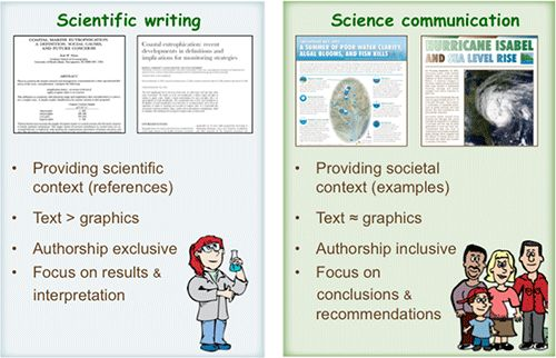 89 best images about science processes skills practices on