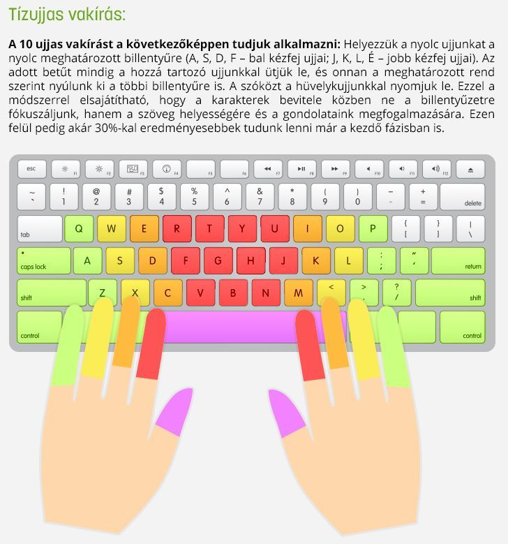Az Invitel infografika-sorozatában tippeket adnak a tízujjas vakíráshoz, de azt is feltérképezték, hogy hol tartanak a modern szövegbeviteli lehetőségek.