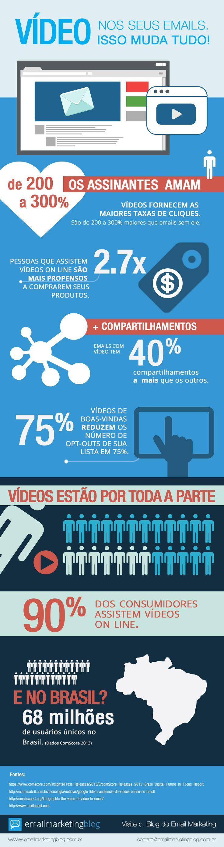 Vídeos nos Emails.. Veja infográfico que demonstra como ações com videos nos emails podem converter mais de 300% do que outros emails