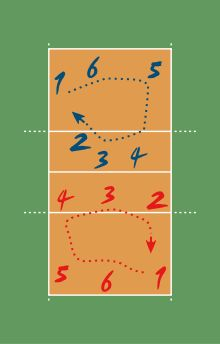 ¿Cómo son las rotaciones en voleibol? Fíjate y observa que se cambia de posición siguiendo el sentido de las agujas del reloj.  Fuente: Wikipedia.