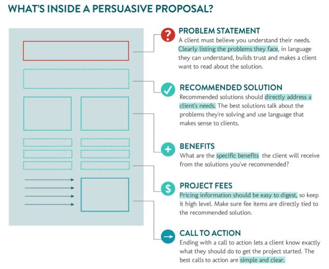 Persuasive Proposal Elements