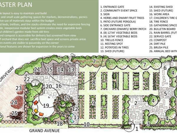 Urban community garden plan images for Community garden designs