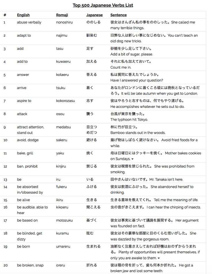 The Top 500 #Japanese Verbs List - for ALL Beginners    www - verbs list