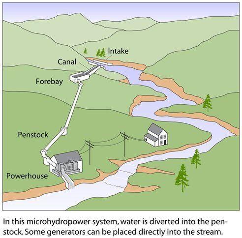 Manfred Mornhinwegue construye su propia central hidroeléctrica casera