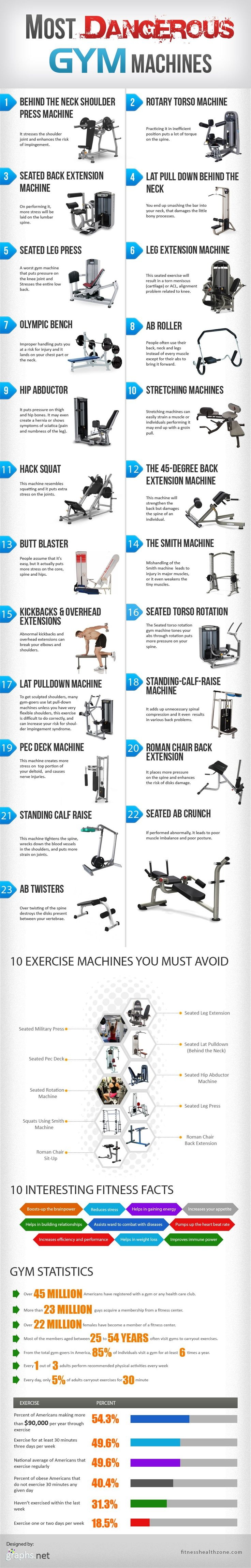 20+ Most Dangerous #Gym Machines #infographic #health