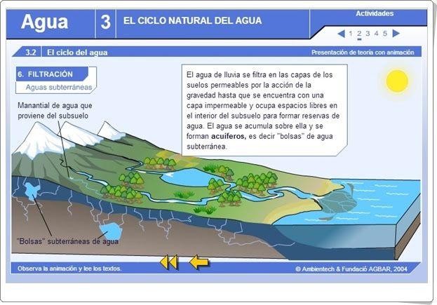 """""""El ciclo natural del agua"""" es una aplicación interactiva de ambientech.org que propone actividades que recorren todos los aspectos del tema."""