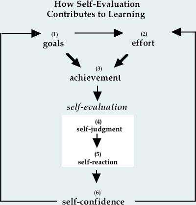 23 best Self Evaluation Ideas images on Pinterest Classroom - self evaluation