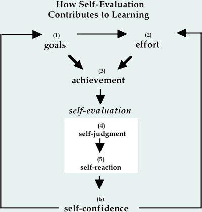 1000+ идей на тему Самооценка Студента в Pinterest Формы - student self evaluation form