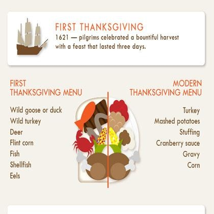 According to this infographic from Nationwide Bank, the first Thanksgiving ever was in 1621. What was on the menu? Wild goose or duck, wild turkey, deer, flint corn, fish, shellfish, and eel—pretty different from today's traditional feast of turkey, mashed potatoes, stuffing, cranberry sauce, gravy, and corn. We also learned that you can no longer blame tryptophan for your turkey coma. As it turns out, other meats also contain comparable levels of it. All those carbs are what truly makes you…