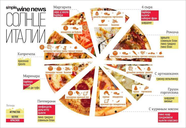 Инфографика о пицце. #edimdoma #infographics #pizza
