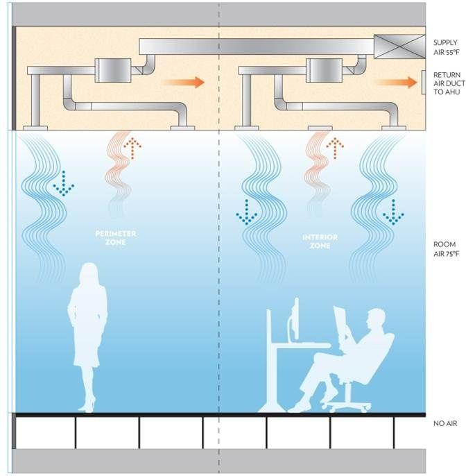 Variable Air Volume : Best ideas about variable air volume on pinterest