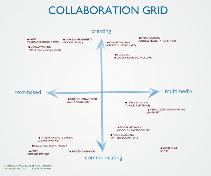 Collaborative Classroom Management : Best phase video game design brainstorming images on